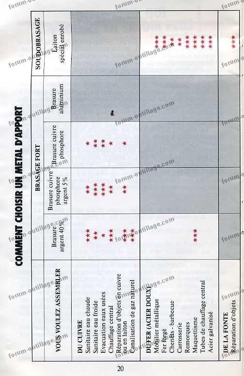 notice chalumeau coxynel 20