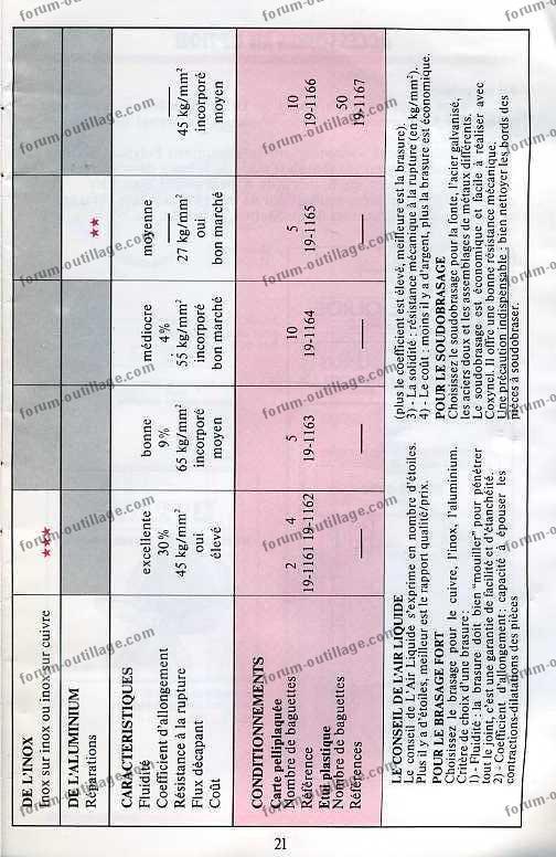 notice chalumeau coxynel 21